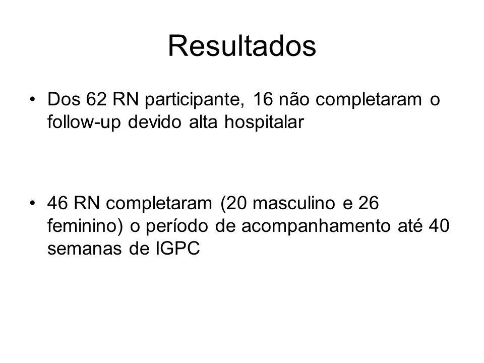 Resultados Dos 62 RN participante, 16 não completaram o follow-up devido alta hospitalar 46 RN completaram (20 masculino e 26 feminino) o período de a