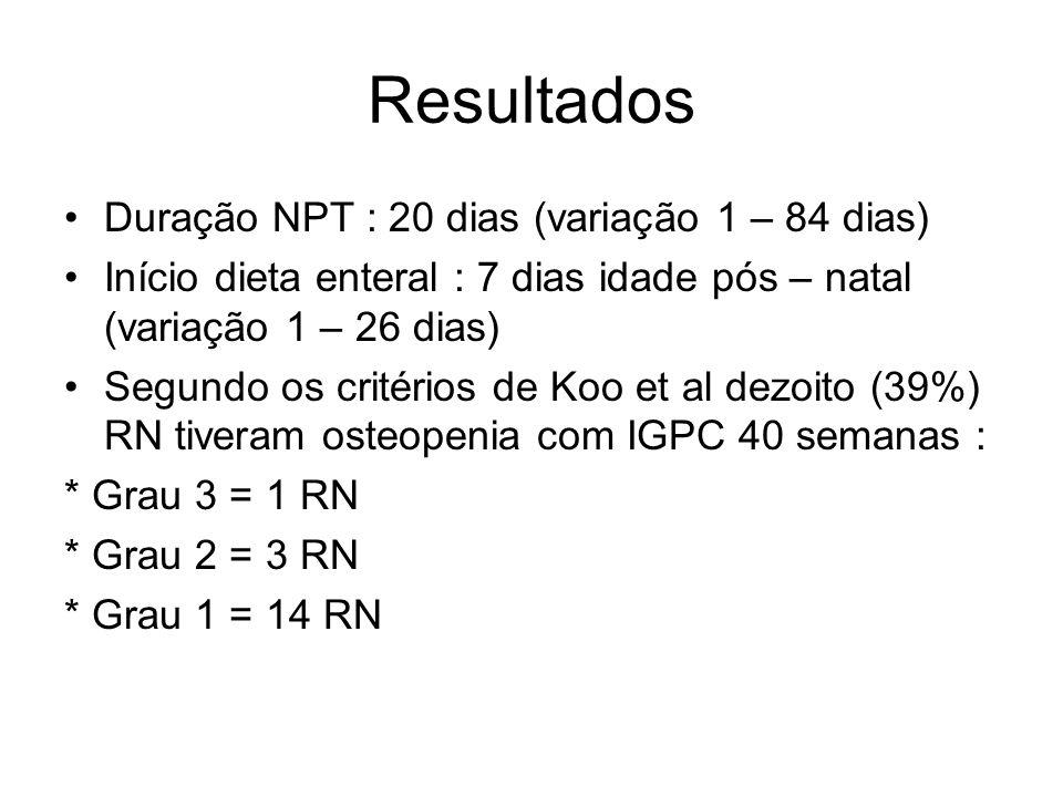 Resultados Duração NPT : 20 dias (variação 1 – 84 dias) Início dieta enteral : 7 dias idade pós – natal (variação 1 – 26 dias) Segundo os critérios de