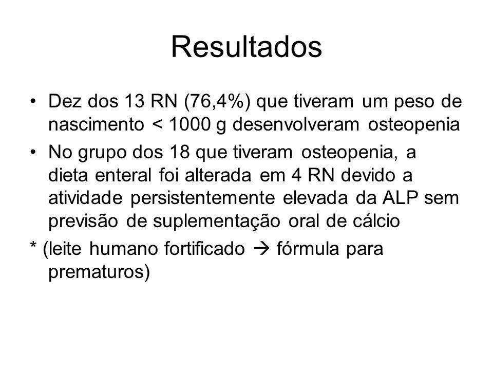Resultados Dez dos 13 RN (76,4%) que tiveram um peso de nascimento < 1000 g desenvolveram osteopenia No grupo dos 18 que tiveram osteopenia, a dieta e