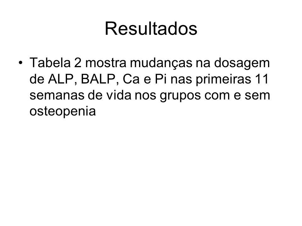 Resultados Tabela 2 mostra mudanças na dosagem de ALP, BALP, Ca e Pi nas primeiras 11 semanas de vida nos grupos com e sem osteopenia