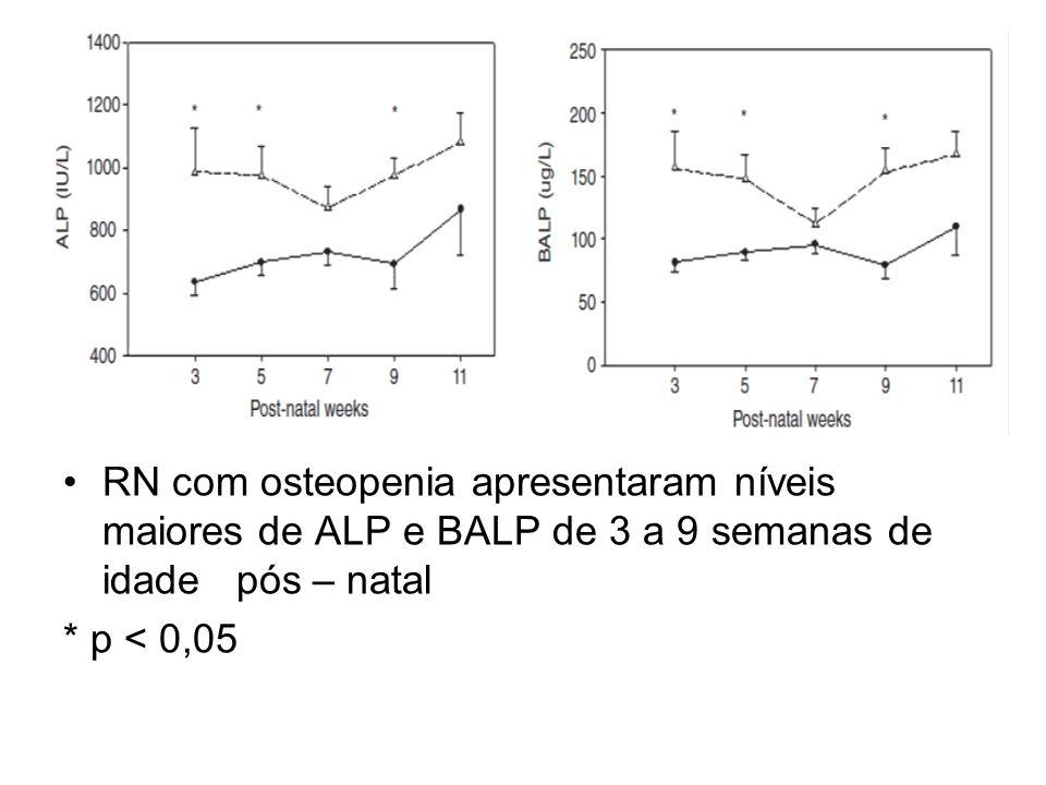 RN com osteopenia apresentaram níveis maiores de ALP e BALP de 3 a 9 semanas de idade pós – natal * p < 0,05