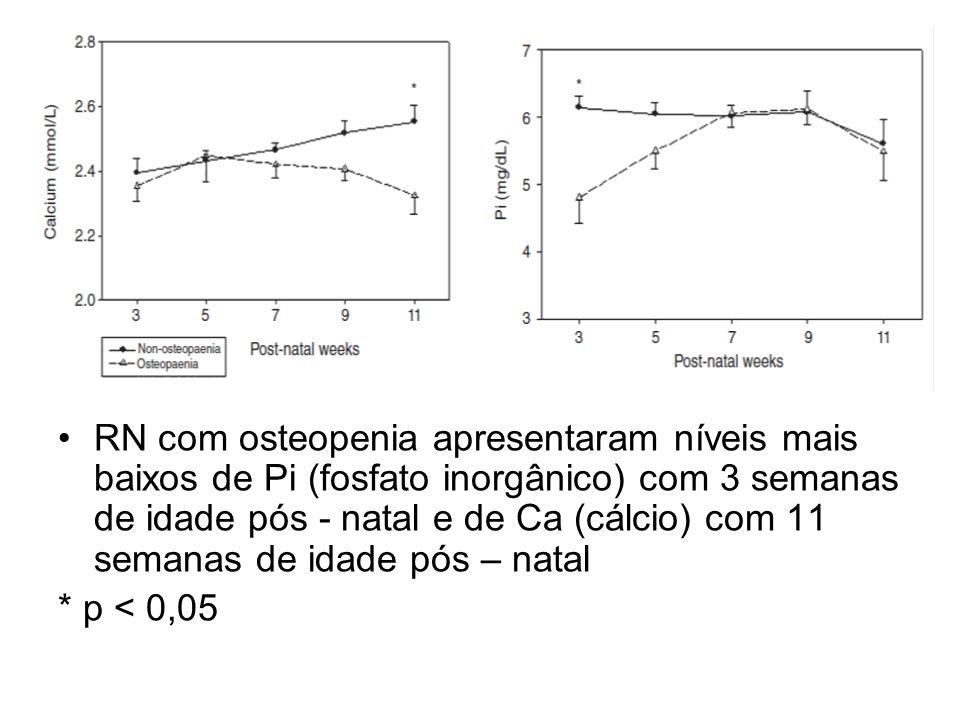 RN com osteopenia apresentaram níveis mais baixos de Pi (fosfato inorgânico) com 3 semanas de idade pós - natal e de Ca (cálcio) com 11 semanas de ida