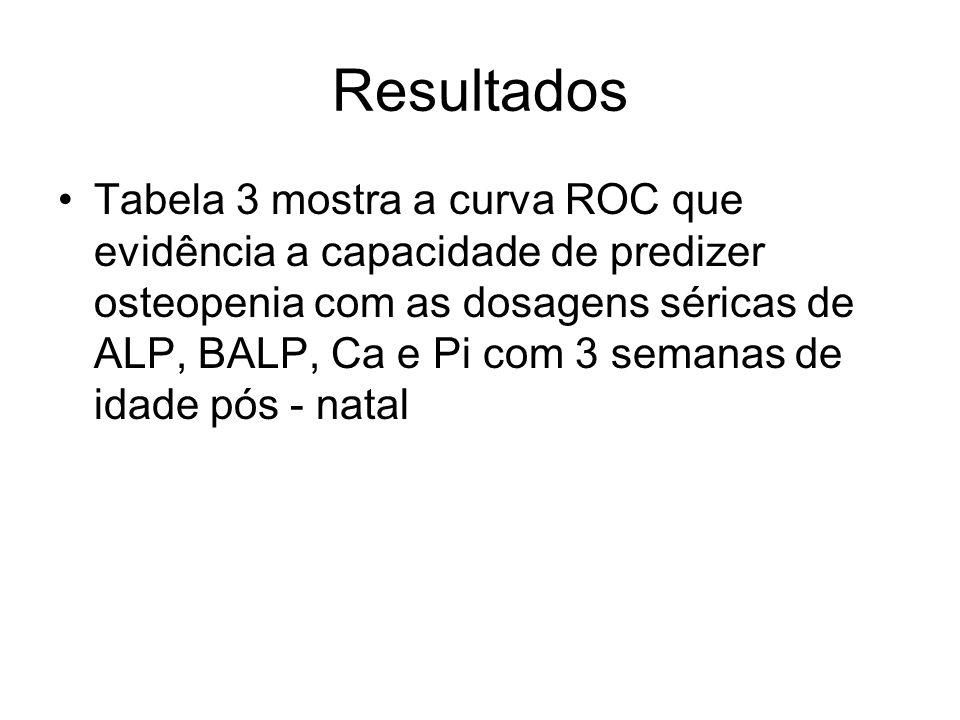 Resultados Tabela 3 mostra a curva ROC que evidência a capacidade de predizer osteopenia com as dosagens séricas de ALP, BALP, Ca e Pi com 3 semanas d