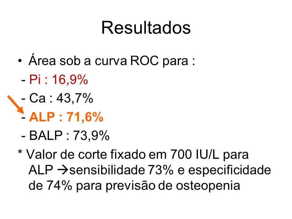 Resultados Área sob a curva ROC para : - Pi : 16,9% - Ca : 43,7% - ALP : 71,6% - BALP : 73,9% * Valor de corte fixado em 700 IU/L para ALP sensibilida