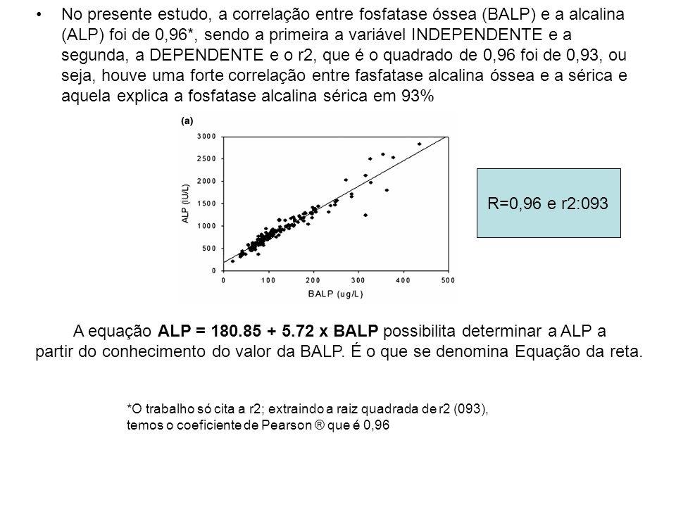 No presente estudo, a correlação entre fosfatase óssea (BALP) e a alcalina (ALP) foi de 0,96*, sendo a primeira a variável INDEPENDENTE e a segunda, a