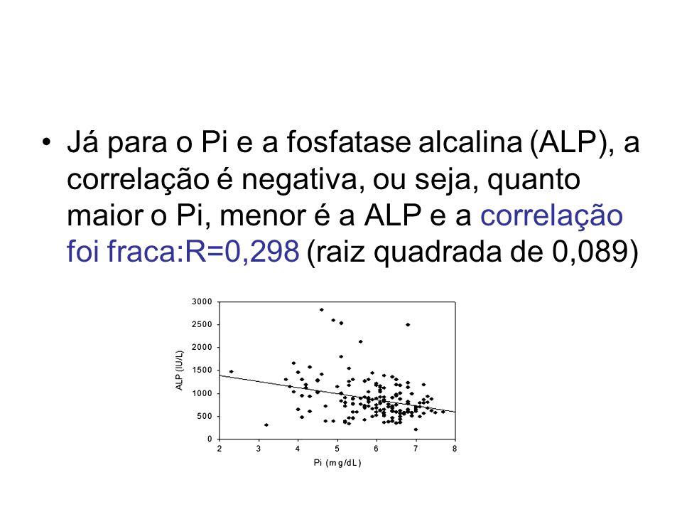 Já para o Pi e a fosfatase alcalina (ALP), a correlação é negativa, ou seja, quanto maior o Pi, menor é a ALP e a correlação foi fraca:R=0,298 (raiz q