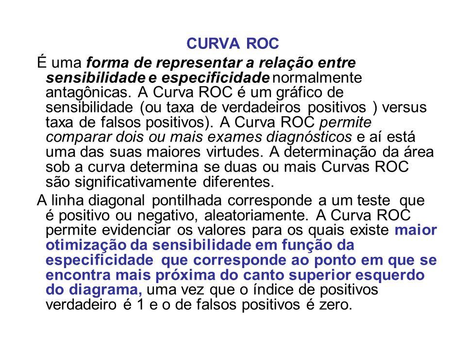 CURVA ROC É uma forma de representar a relação entre sensibilidade e especificidade normalmente antagônicas. A Curva ROC é um gráfico de sensibilidade