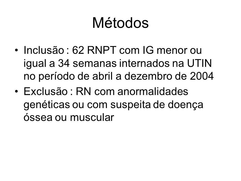 Métodos Inclusão : 62 RNPT com IG menor ou igual a 34 semanas internados na UTIN no período de abril a dezembro de 2004 Exclusão : RN com anormalidade