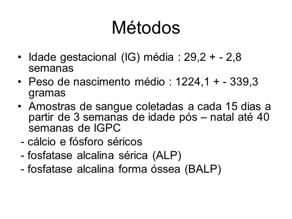 Resultados Área sob a curva ROC para : - Pi : 16,9% - Ca : 43,7% - ALP : 71,6% - BALP : 73,9% * Valor de corte fixado em 700 IU/L para ALP sensibilidade 73% e especificidade de 74% para previsão de osteopenia