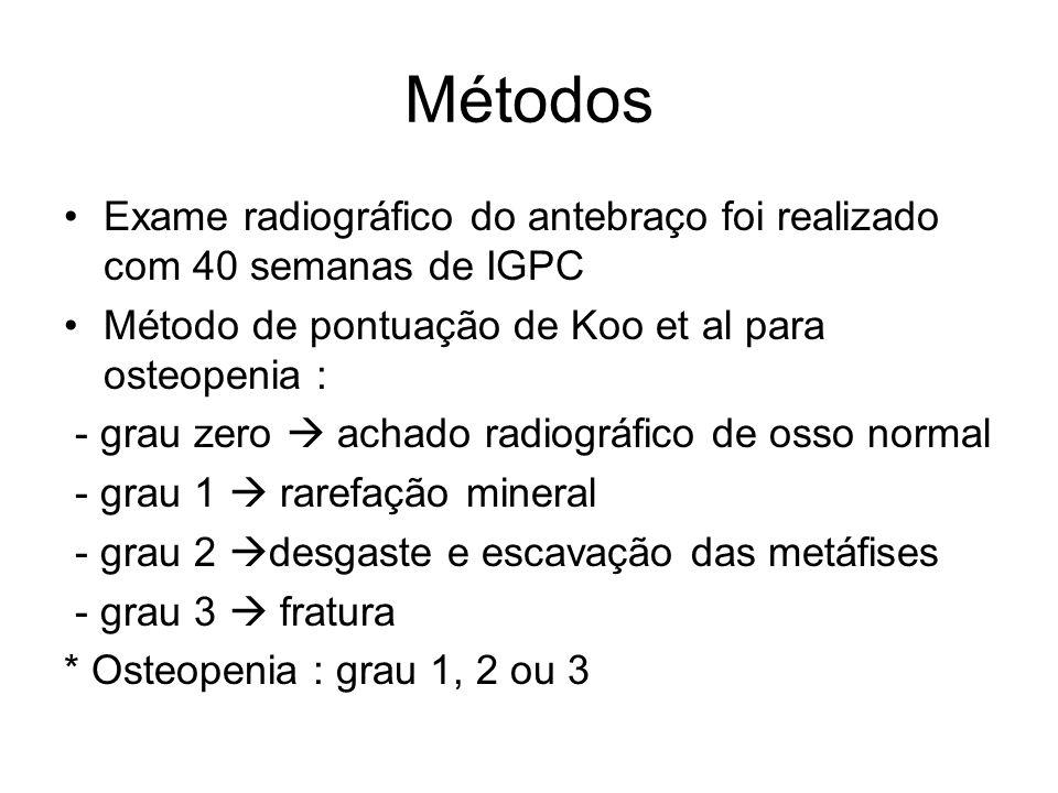 Resultados Duração NPT : 20 dias (variação 1 – 84 dias) Início dieta enteral : 7 dias idade pós – natal (variação 1 – 26 dias) Segundo os critérios de Koo et al dezoito (39%) RN tiveram osteopenia com IGPC 40 semanas : * Grau 3 = 1 RN * Grau 2 = 3 RN * Grau 1 = 14 RN