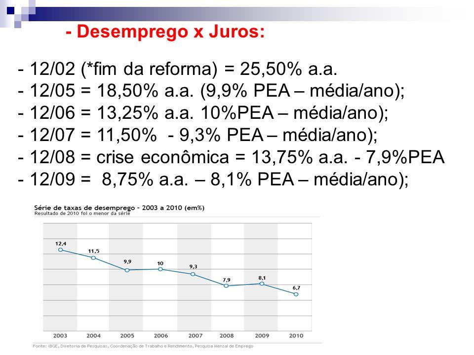 - Desemprego x Juros: - 12/02 (*fim da reforma) = 25,50% a.a. - 12/05 = 18,50% a.a. (9,9% PEA – média/ano); - 12/06 = 13,25% a.a. 10%PEA – média/ano);