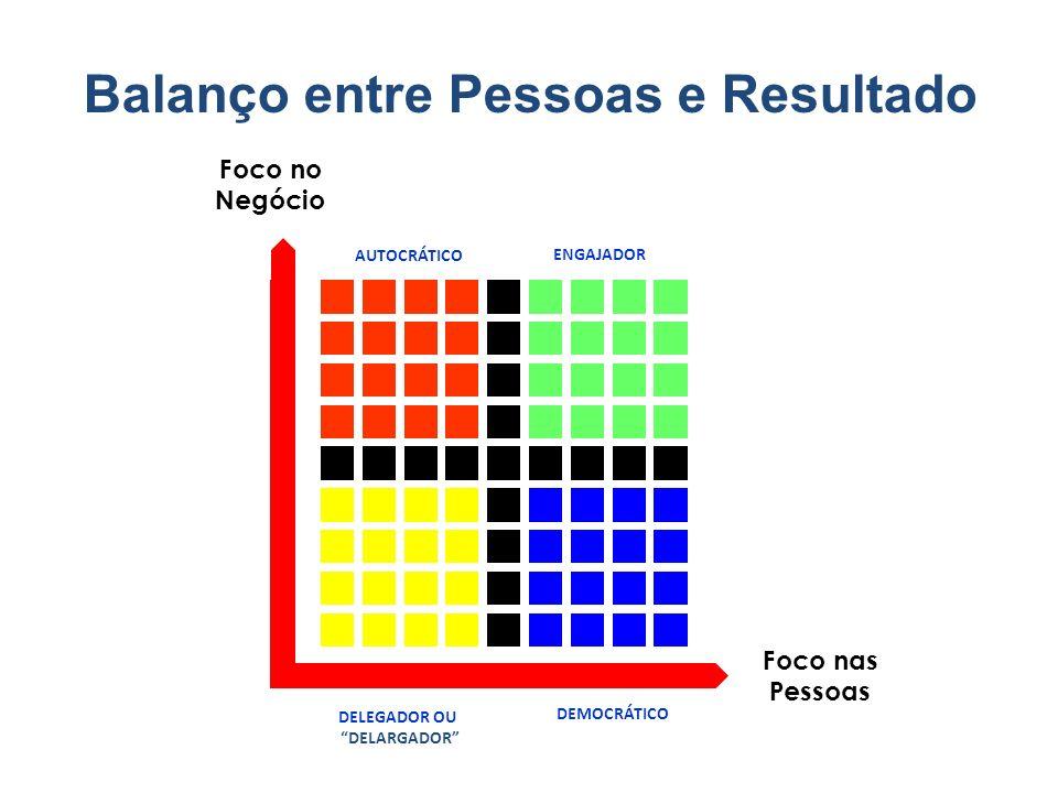 Foco no Negócio Foco nas Pessoas 1,9 1,1 5,5 9,9 9,1 AUTOCRÁTICO ENGAJADOR DELEGADOR OU DELARGADOR DEMOCRÁTICO Balanço entre Pessoas e Resultado