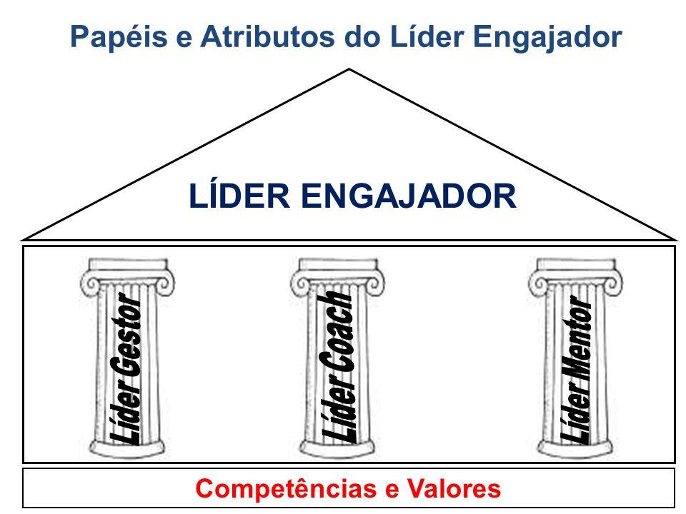 Competências e Valores LÍDER ENGAJADOR Papéis e Atributos do Líder Engajador