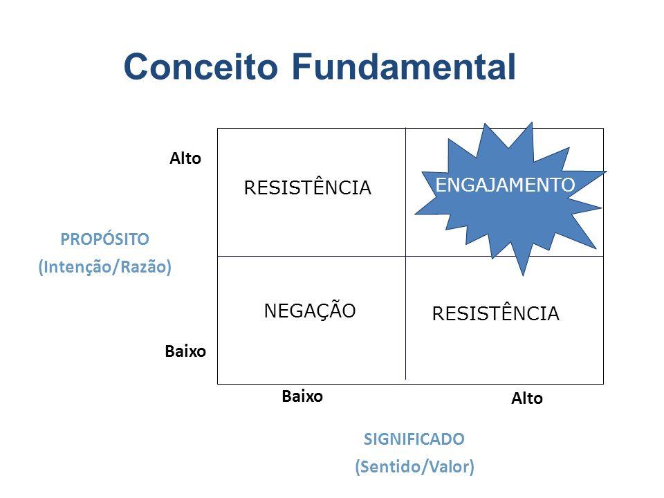 Alto Baixo Alto Baixo PROPÓSITO (Intenção/Razão) RESISTÊNCIA NEGAÇÃO SIGNIFICADO (Sentido/Valor) ENGAJAMENTO Conceito Fundamental