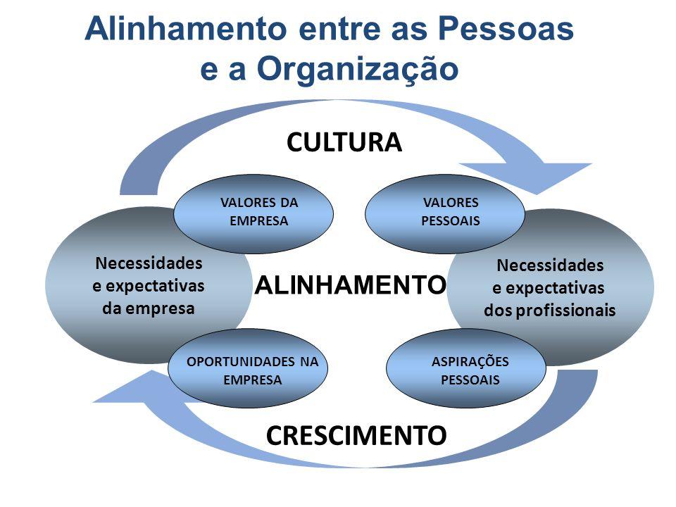 Necessidades e expectativas da empresa Necessidades e expectativas dos profissionais ALINHAMENTO VALORES PESSOAIS OPORTUNIDADES NA EMPRESA VALORES DA