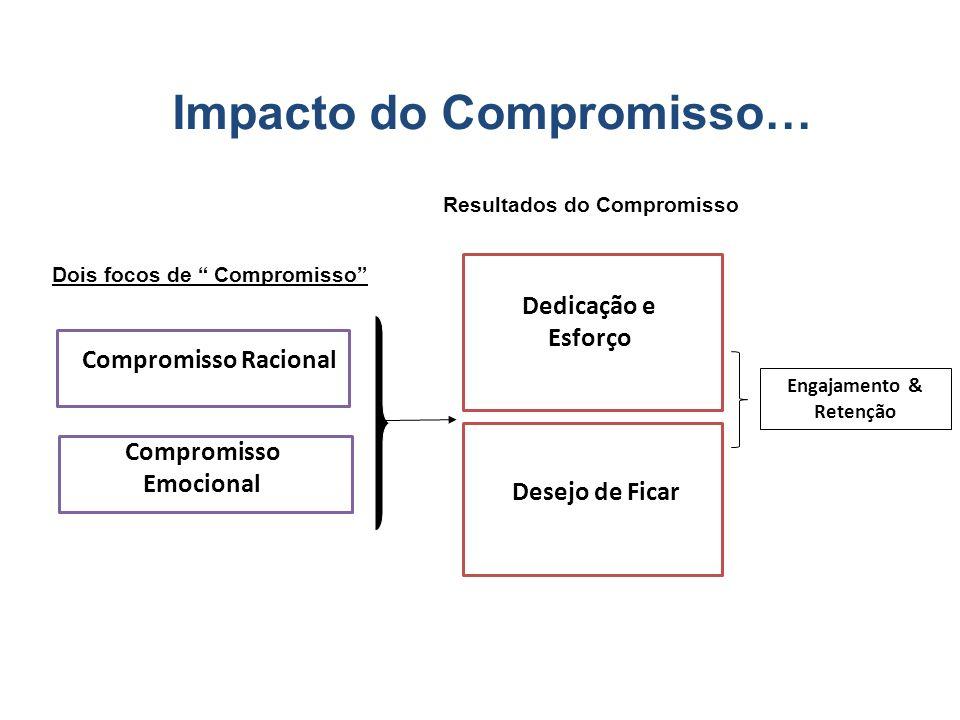 Impacto do Compromisso… Dois focos de Compromisso Resultados do Compromisso Engajamento & Retenção Desejo de Ficar Compromisso Racional Compromisso Em