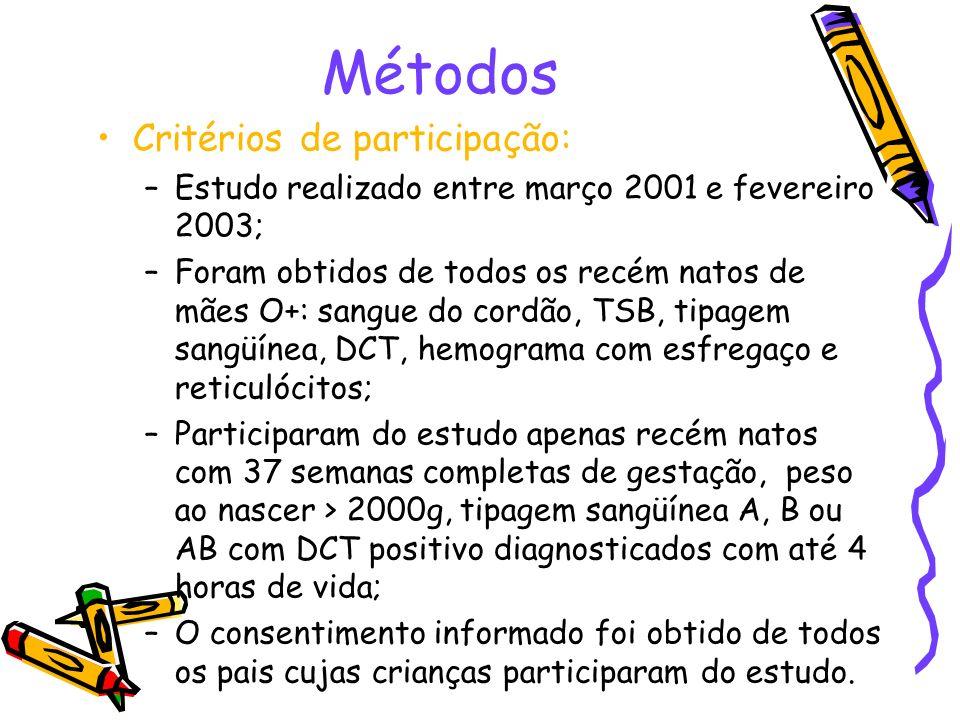 Métodos Critérios de participação: –Estudo realizado entre março 2001 e fevereiro 2003; –Foram obtidos de todos os recém natos de mães O+: sangue do c