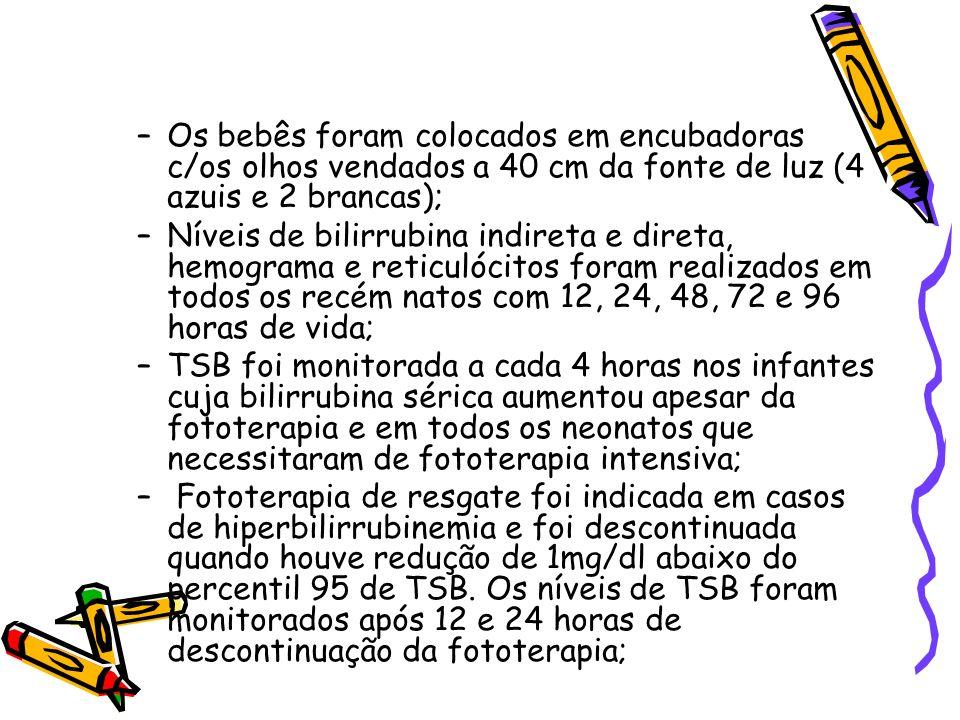 –Os bebês foram colocados em encubadoras c/os olhos vendados a 40 cm da fonte de luz (4 azuis e 2 brancas); –Níveis de bilirrubina indireta e direta,