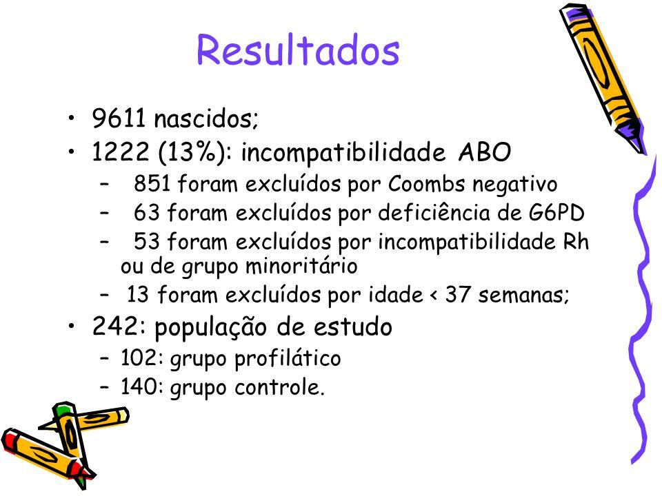 Resultados 9611 nascidos; 1222 (13%): incompatibilidade ABO – 851 foram excluídos por Coombs negativo – 63 foram excluídos por deficiência de G6PD – 5