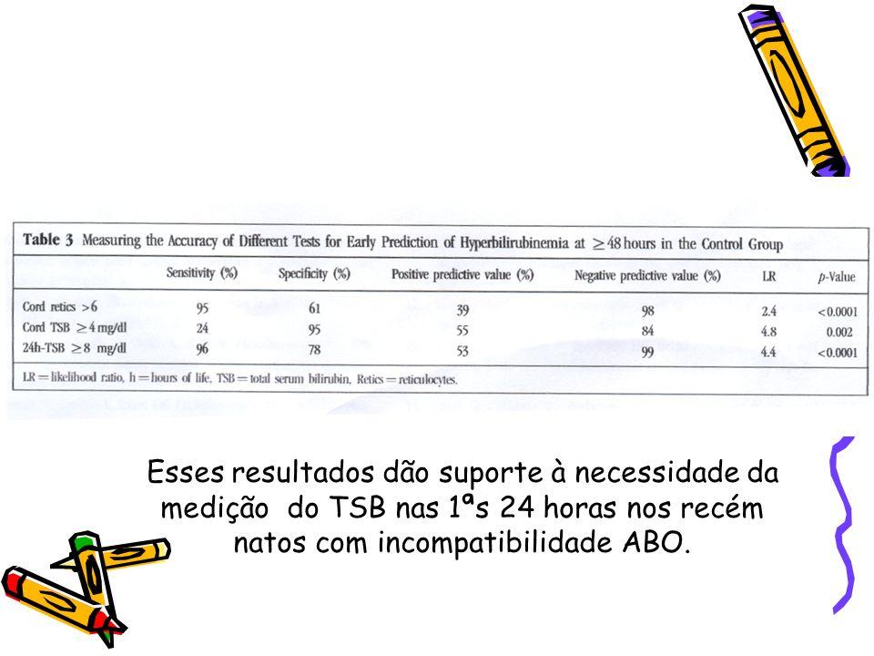 Esses resultados dão suporte à necessidade da medição do TSB nas 1ªs 24 horas nos recém natos com incompatibilidade ABO.
