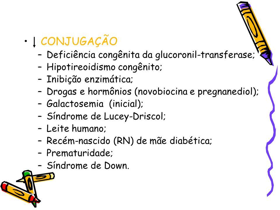 CONJUGAÇÃO –Deficiência congênita da glucoronil-transferase; –Hipotireoidismo congênito; –Inibição enzimática; –Drogas e hormônios (novobiocina e preg