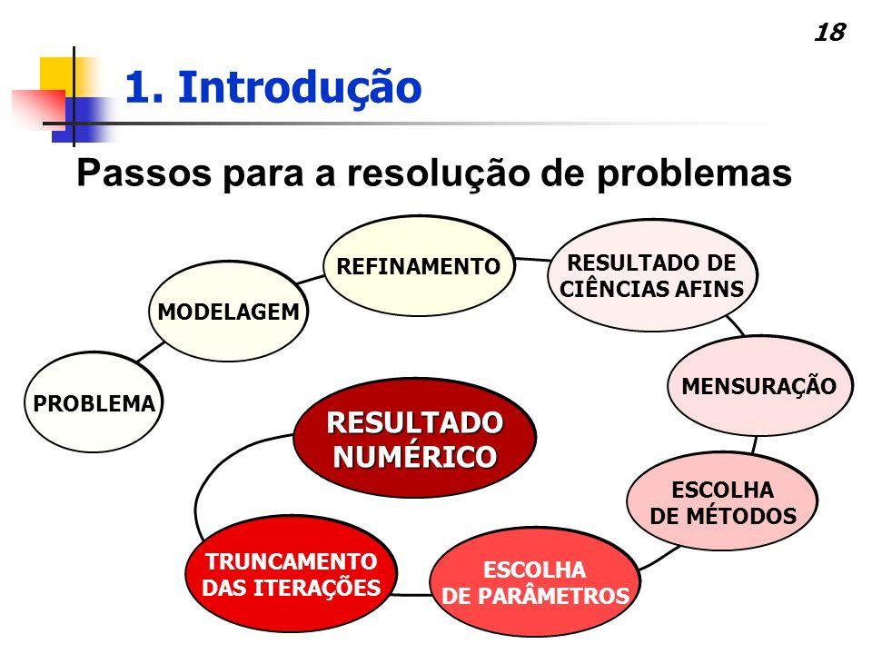 18 Passos para a resolução de problemas PROBLEMA MODELAGEM REFINAMENTO RESULTADO DE CIÊNCIAS AFINS RESULTADO DE CIÊNCIAS AFINS MENSURAÇÃO ESCOLHA DE M