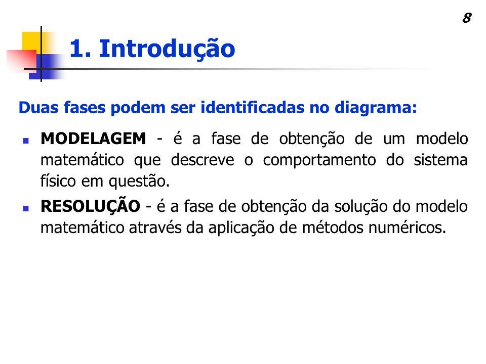 8 MODELAGEM - é a fase de obtenção de um modelo matemático que descreve o comportamento do sistema físico em questão. RESOLUÇÃO - é a fase de obtenção