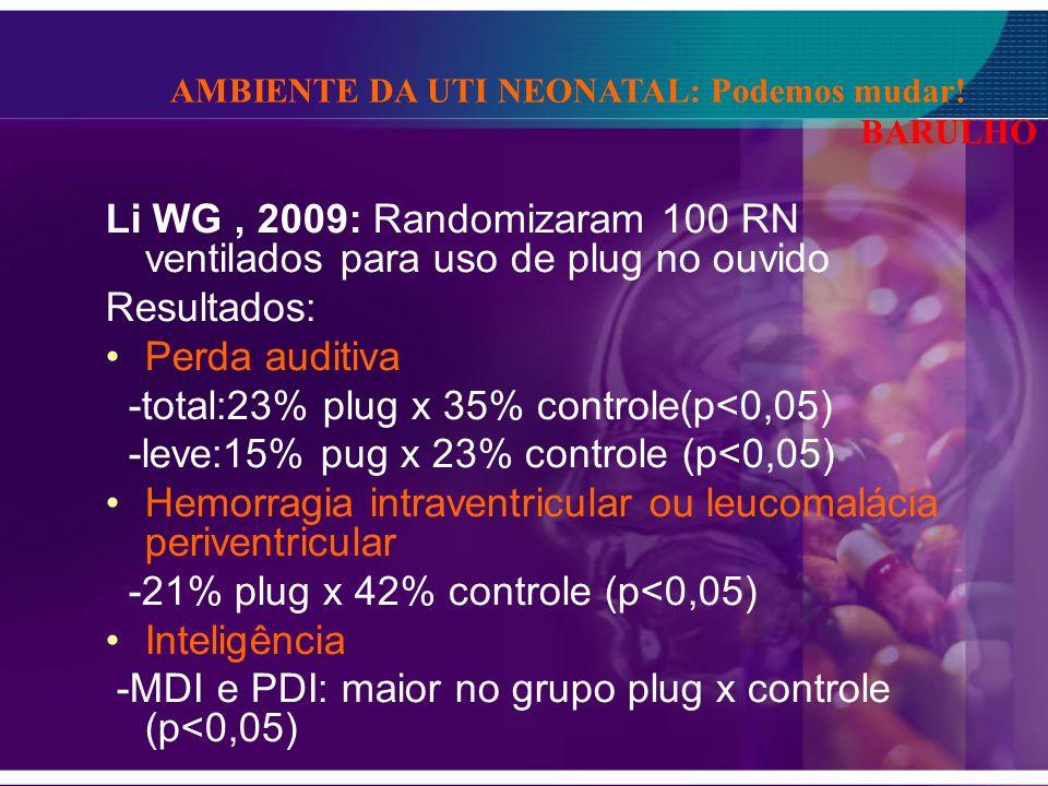 Li WG, 2009: Randomizaram 100 RN ventilados para uso de plug no ouvido Resultados: Perda auditiva -total:23% plug x 35% controle(p<0,05) -leve:15% pug