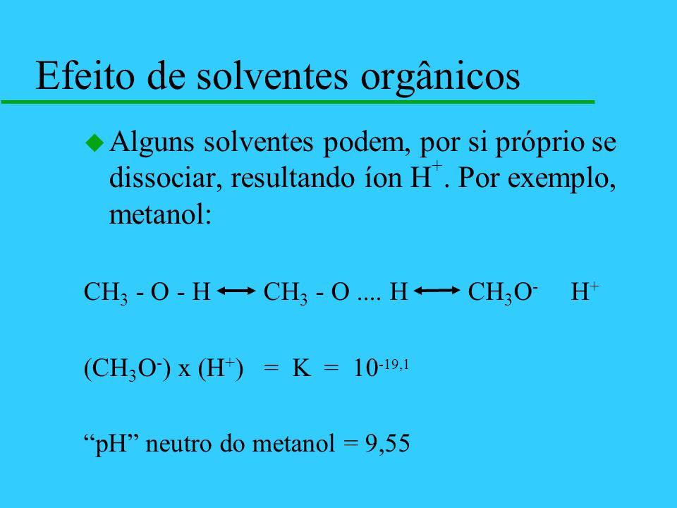 Efeito de solventes orgânicos u Alguns solventes podem, por si próprio se dissociar, resultando íon H +. Por exemplo, metanol: CH 3 - O - H CH 3 - O..
