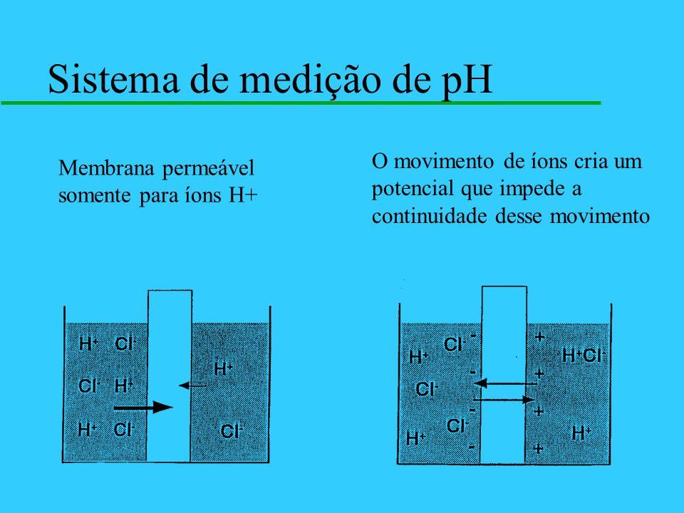 Sistema de medição de pH Membrana permeável somente para íons H+ O movimento de íons cria um potencial que impede a continuidade desse movimento