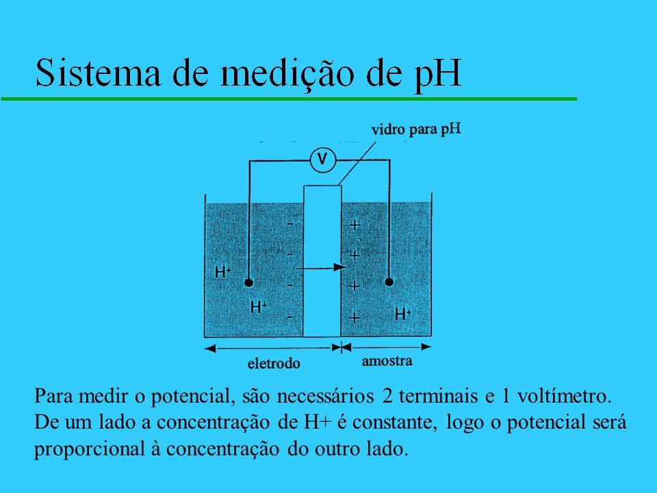 Para medir o potencial, são necessários 2 terminais e 1 voltímetro. De um lado a concentração de H+ é constante, logo o potencial será proporcional à