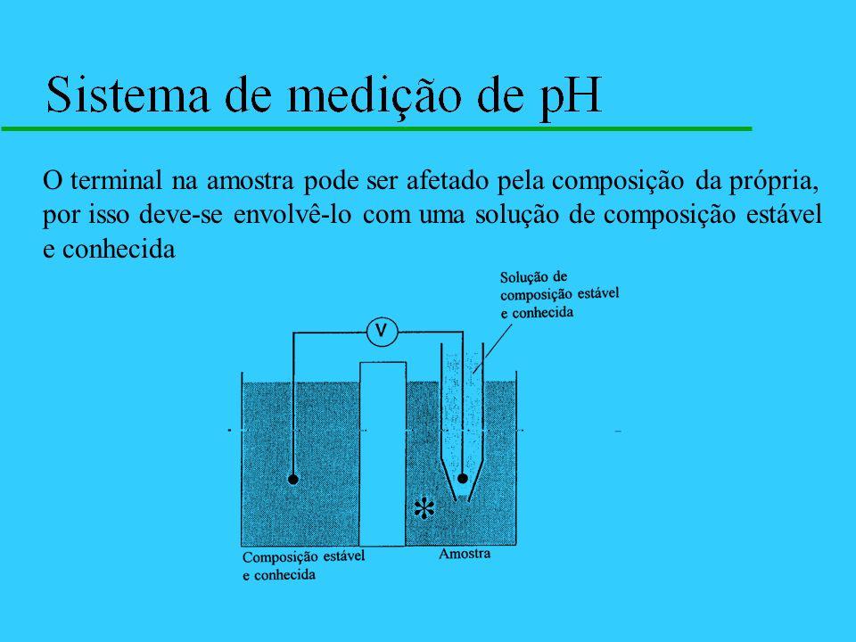 O terminal na amostra pode ser afetado pela composição da própria, por isso deve-se envolvê-lo com uma solução de composição estável e conhecida
