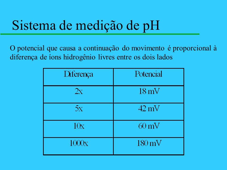 Sistema de medição de pH O potencial que causa a continuação do movimento é proporcional à diferença de íons hidrogênio livres entre os dois lados