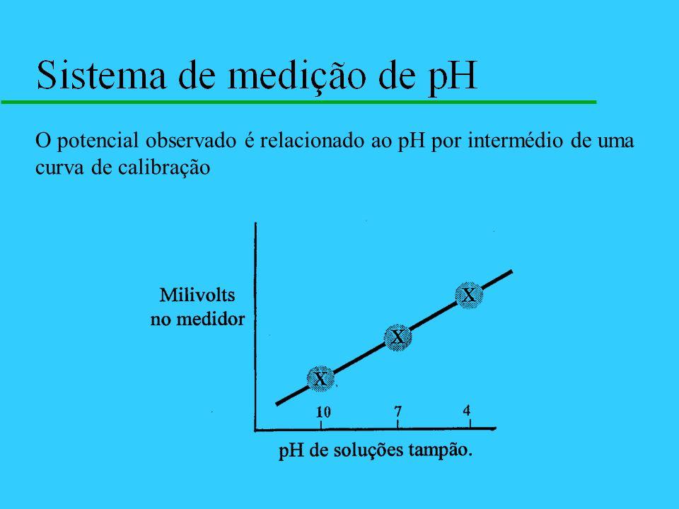 O potencial observado é relacionado ao pH por intermédio de uma curva de calibração