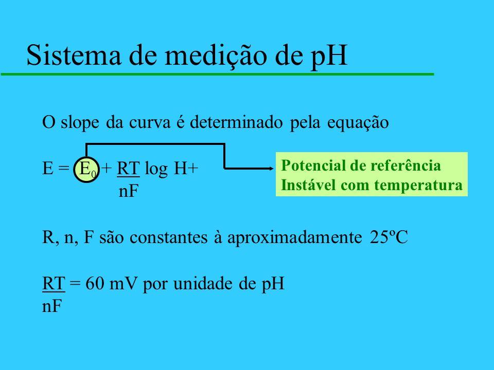 Sistema de medição de pH O slope da curva é determinado pela equação E = E 0 + RT log H+ nF R, n, F são constantes à aproximadamente 25ºC RT = 60 mV p