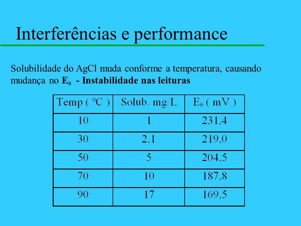 Solubilidade do AgCl muda conforme a temperatura, causando mudança no E 0 - Instabilidade nas leituras Interferências e performance