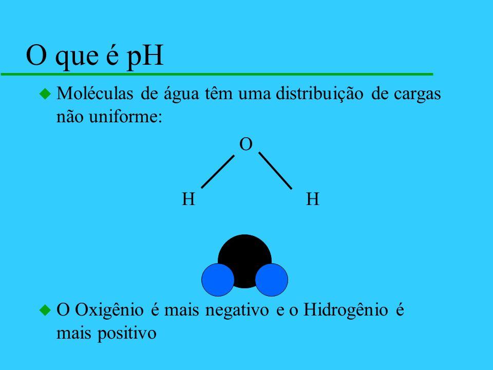 u Moléculas de água têm uma distribuição de cargas não uniforme: O H H u O Oxigênio é mais negativo e o Hidrogênio é mais positivo O que é pH