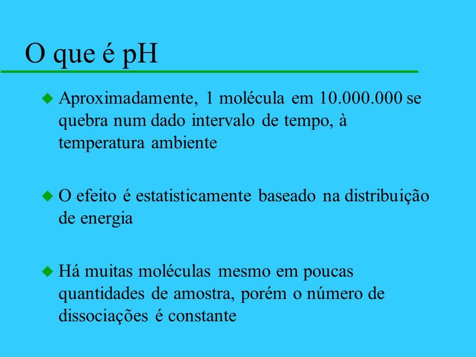O que é pH u Aproximadamente, 1 molécula em 10.000.000 se quebra num dado intervalo de tempo, à temperatura ambiente u O efeito é estatisticamente bas