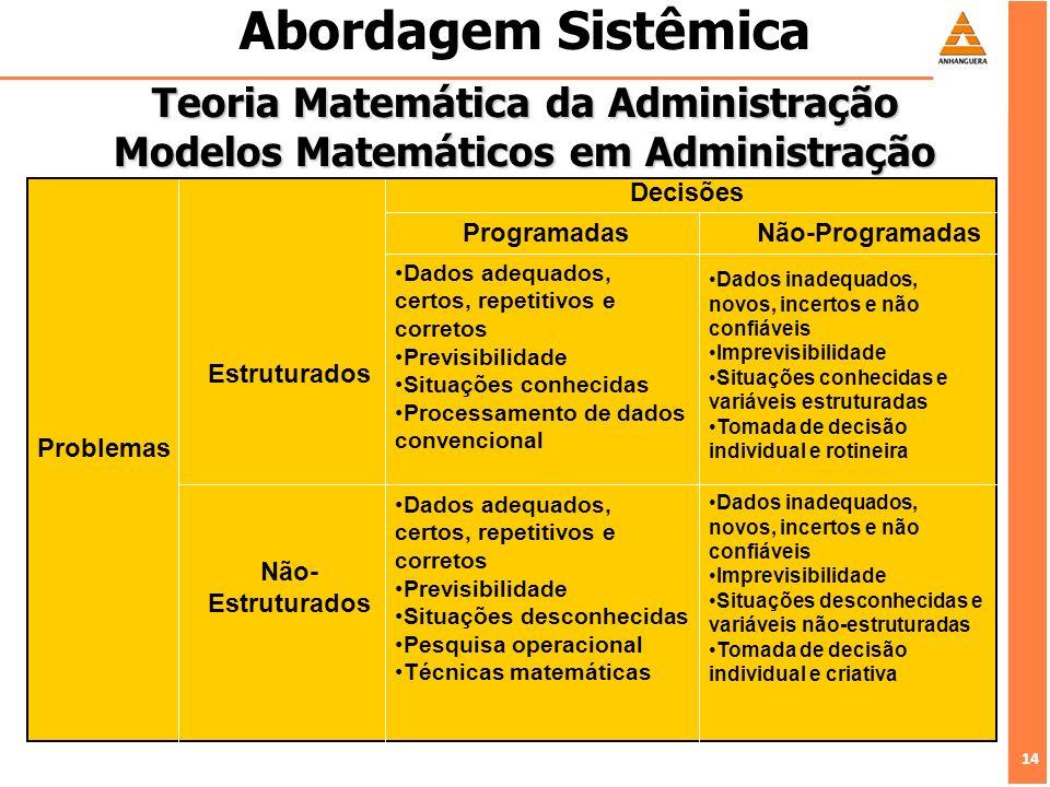 14 Abordagem Sistêmica Teoria Matemática da Administração Modelos Matemáticos em Administração Problemas Estruturados Não- Estruturados ProgramadasNão