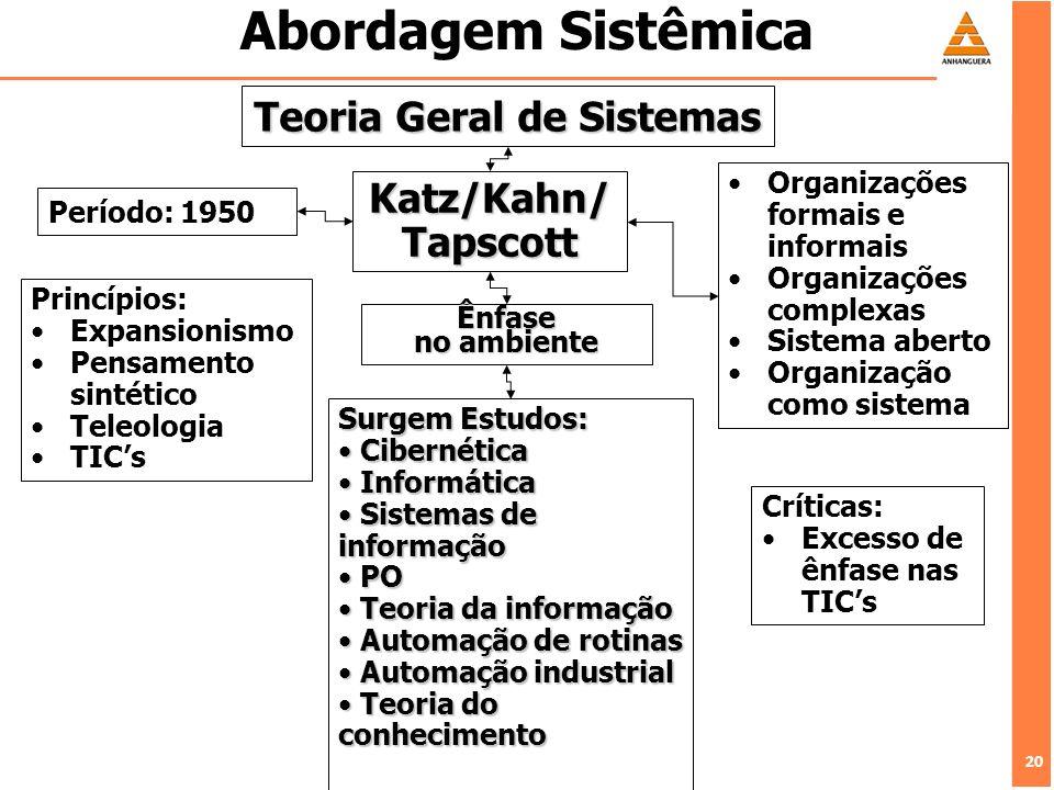 20 Abordagem Sistêmica Teoria Geral de Sistemas Katz/Kahn/ Tapscott Ênfase no ambiente Período: 1950 Princípios: Expansionismo Pensamento sintético Te