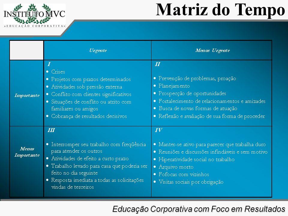 Educação Corporativa com Foco em Resultados Educação Corporativa com Foco em Resultados Matriz do Tempo