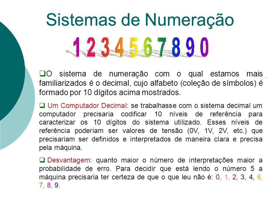 Postulados da Álgebra de Boole O significado dos postulados pode ser entendido facilmente se fizermos a associação com a teoria dos conjuntos Álgebra de Boole