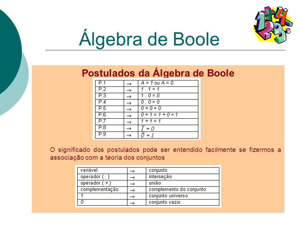 Postulados da Álgebra de Boole O significado dos postulados pode ser entendido facilmente se fizermos a associação com a teoria dos conjuntos Álgebra