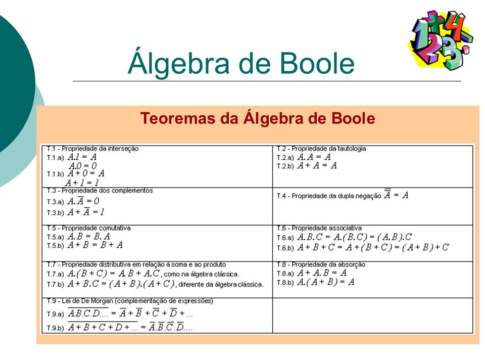 Teoremas da Álgebra de Boole Álgebra de Boole