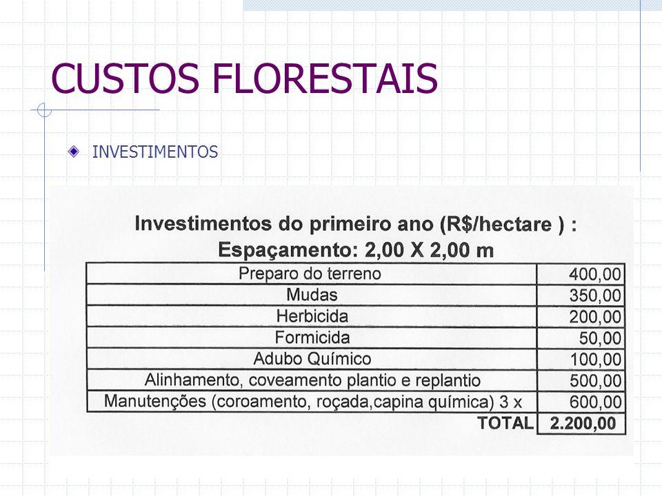 CUSTOS FLORESTAIS INVESTIMENTOS Investimentos do primeiro ano (R$/hectare ) : Espaçamento: 2,00 X 2,00 m Preparo do terreno Preparo do terreno MudasMudas HerbicidaHerbicida FormicidaFormicida Adubo QuímicoAdubo Químico Alinhamento, coveamento plantio e replantioAlinhamento, coveamento plantio e replantio Manutenções (coroamento, roçada,capina química) 3 xManutenções (coroamento, roçada,capina química) 3 x TOTALTOTAL Investimentos do primeiro ano (R$/hectare ) : Espaçamento: 2,00 X 2,00 m Preparo do terreno Preparo do terreno 400,00 MudasMudas350,00 HerbicidaHerbicida200,00 FormicidaFormicida50,00 Adubo QuímicoAdubo Químico100,00 Alinhamento, coveamento plantio e replantioAlinhamento, coveamento plantio e replantio500,00 Manutenções (coroamento, roçada,capina química) 3 xManutenções (coroamento, roçada,capina química) 3 x600,00 TOTALTOTAL 2.200,00