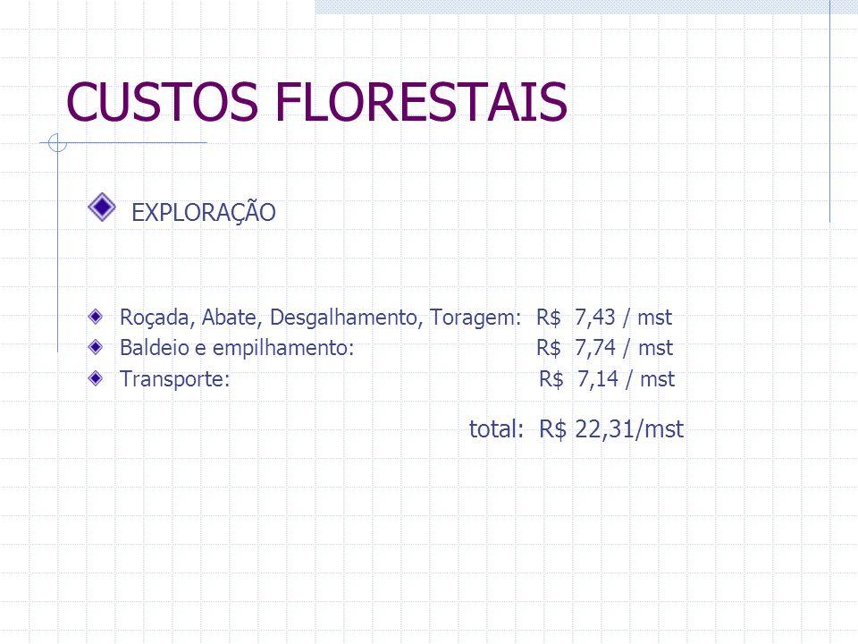 CUSTOS FLORESTAIS EXPLORAÇÃO Roçada, Abate, Desgalhamento, Toragem: R$ 7,43 / mst Baldeio e empilhamento: R$ 7,74 / mst Transporte: R$ 7,14 / mst total: R$ 22,31/mst