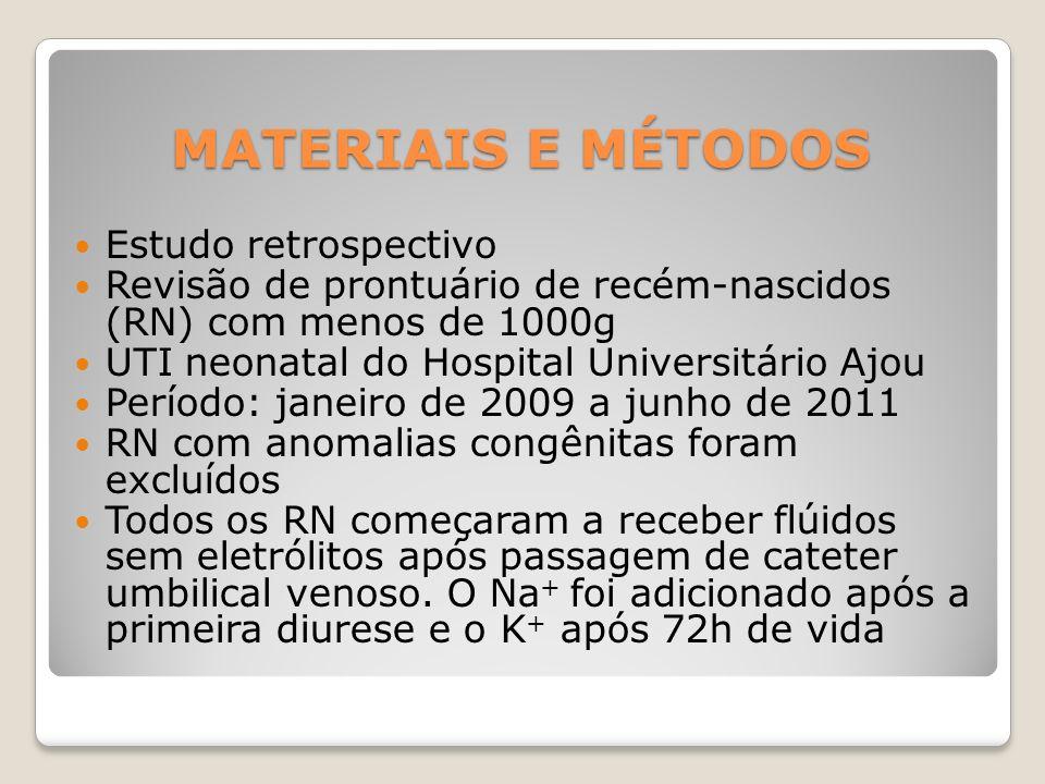 MATERIAIS E MÉTODOS Estudo retrospectivo Revisão de prontuário de recém-nascidos (RN) com menos de 1000g UTI neonatal do Hospital Universitário Ajou P