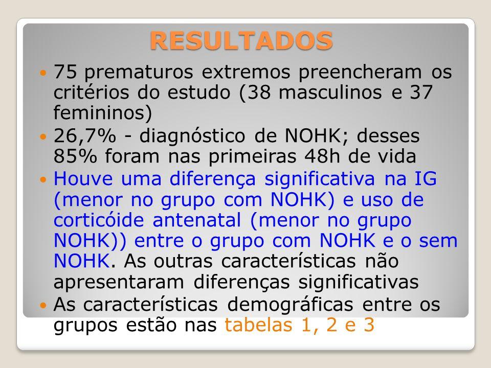RESULTADOS 75 prematuros extremos preencheram os critérios do estudo (38 masculinos e 37 femininos) 26,7% - diagnóstico de NOHK; desses 85% foram nas