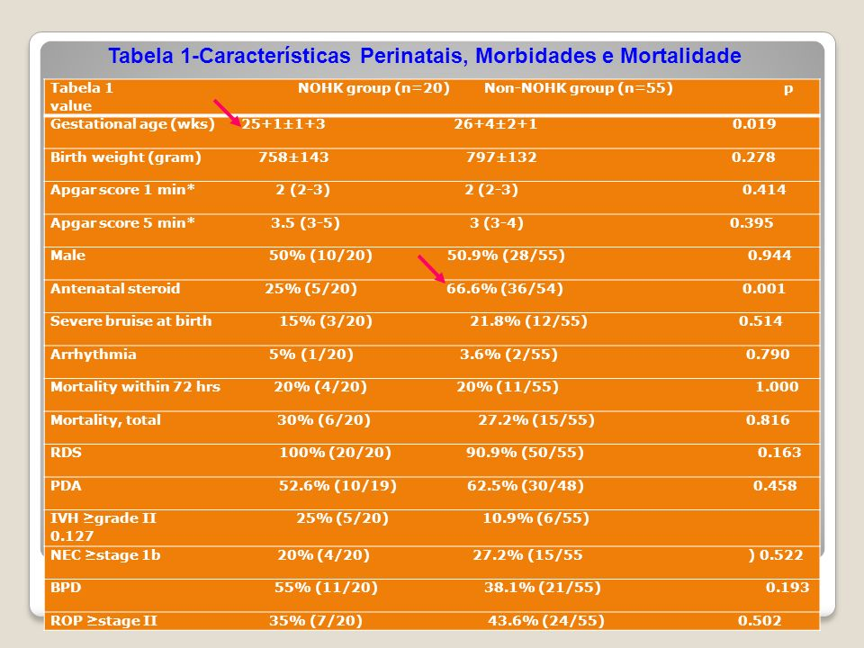 Table 1. Perinatal Characteristics, Morbidities, and Mortality Tabela 1 NOHK group (n=20) Non-NOHK group (n=55) p value Gestational age (wks) 25+1±1+3