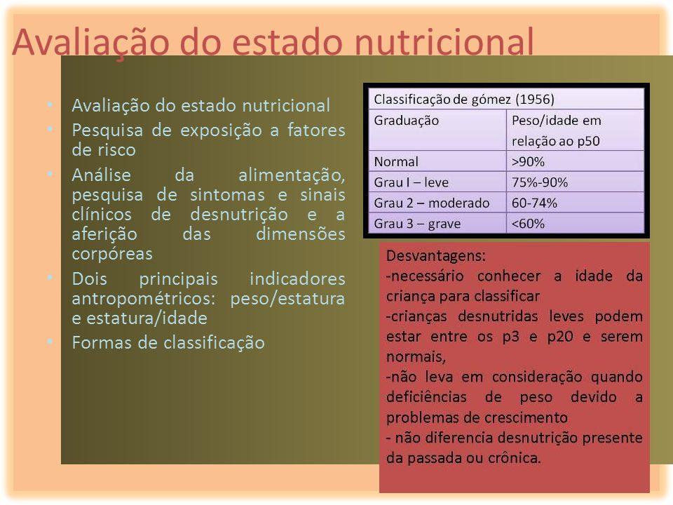 Avaliação do estado nutricional Pesquisa de exposição a fatores de risco Análise da alimentação, pesquisa de sintomas e sinais clínicos de desnutrição